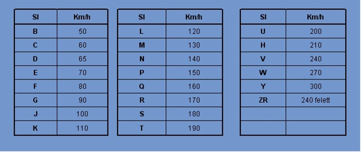 Gumiabroncs sebességindex